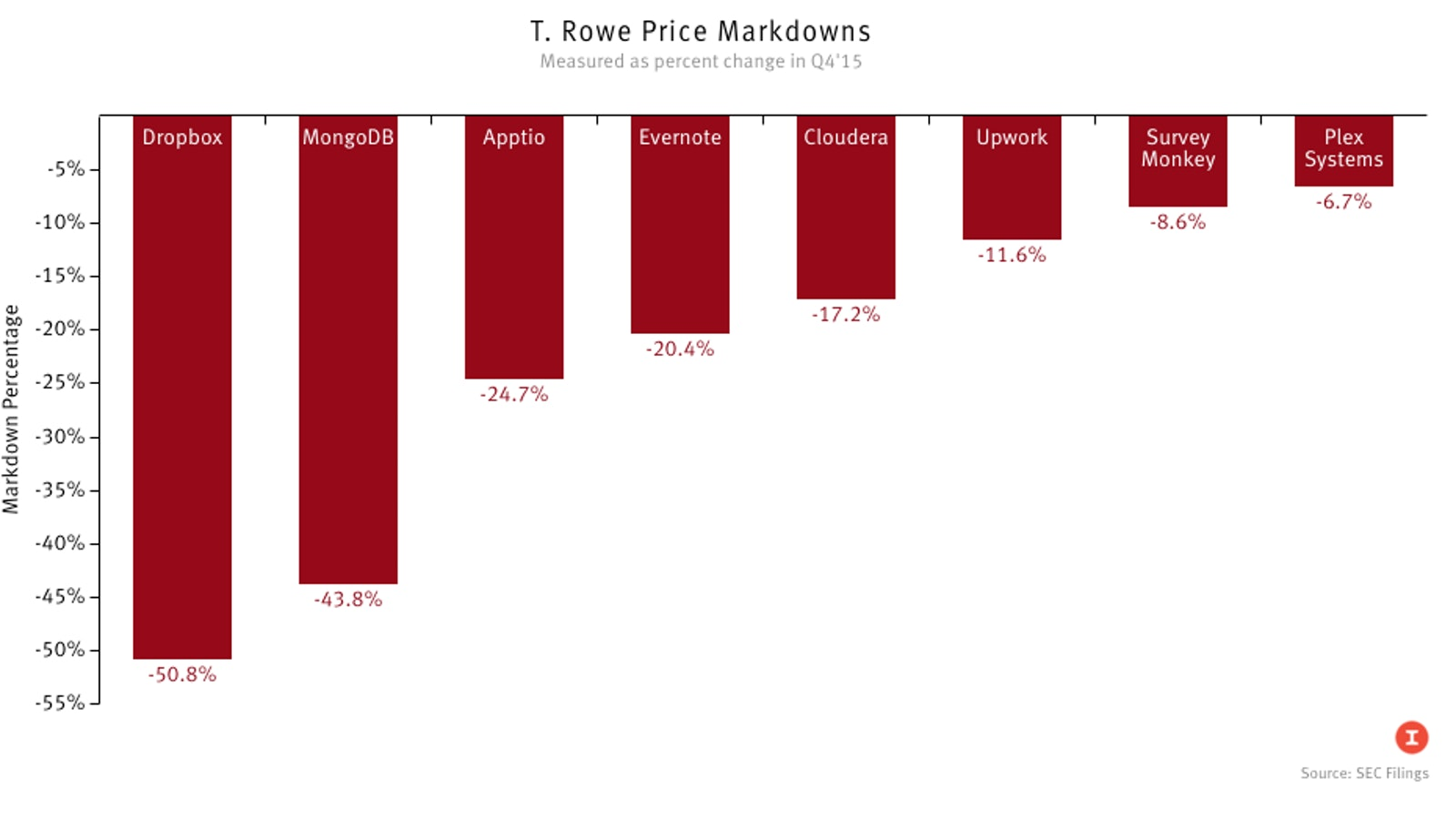 Source: SEC Filings; T. Rowe Price portfolio holdings reports. Graphic by Peter Schulz.