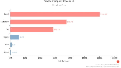 Sources: PrivCo; The Information research