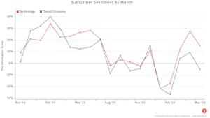 Information Score = More Optimistic - Less Optimistic