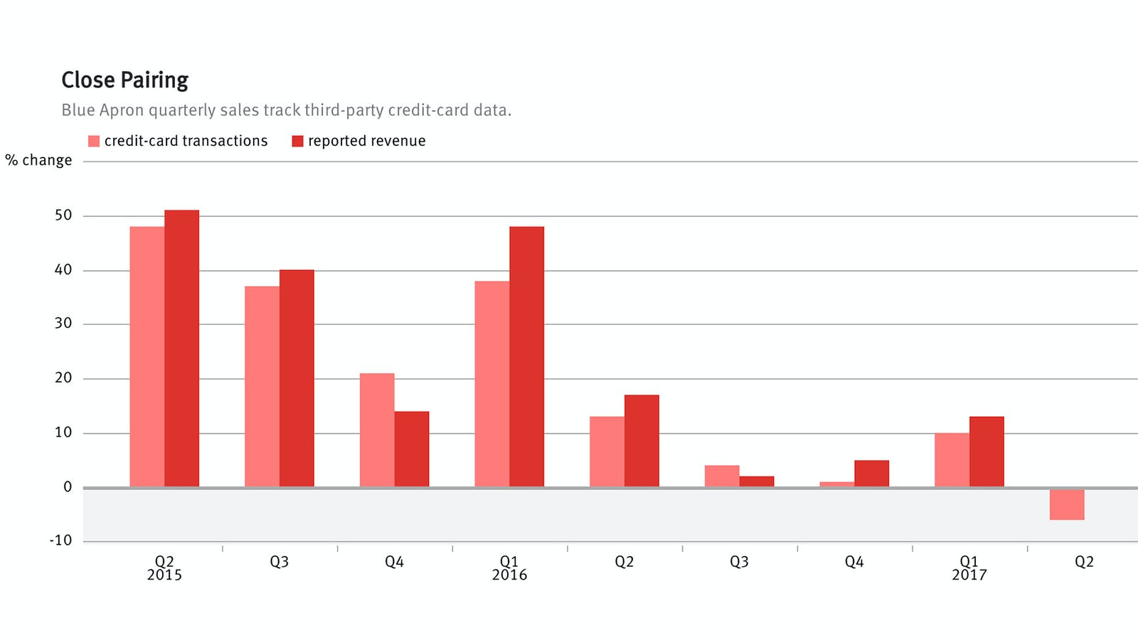 Sources: Second Measure and SEC filings. Charts by Mike Sullivan.