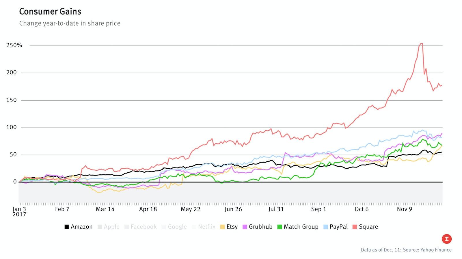 Data as of Dec. 11; Source: Yahoo Finance