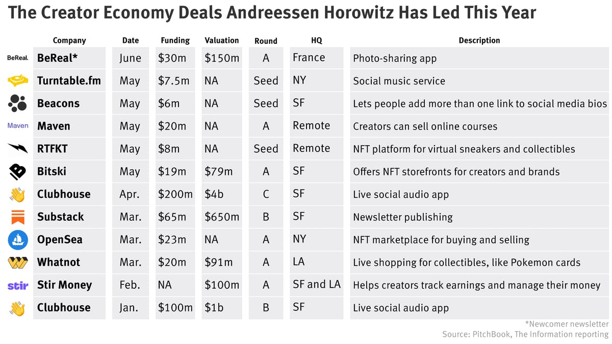A Chart of Andreessen Horowitz's Creator Deals; Glitchy Start to Instagram Conference; Dispo's New Investors