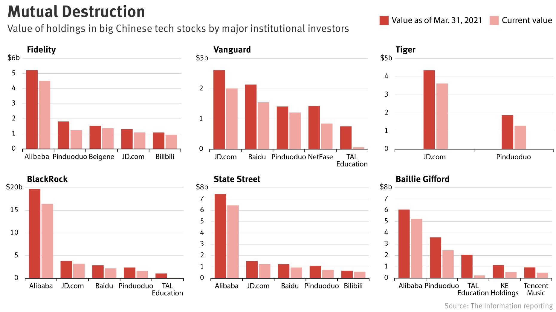 Chart: Mike Sullivan