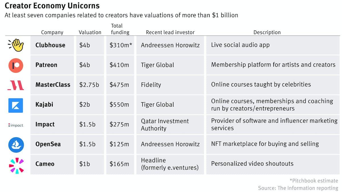The Next Creator Economy Unicorns
