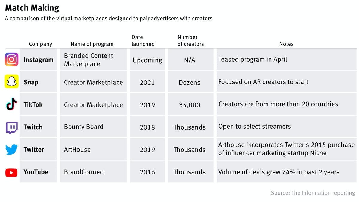How Creator Marketplaces From Social Networks Stack Up